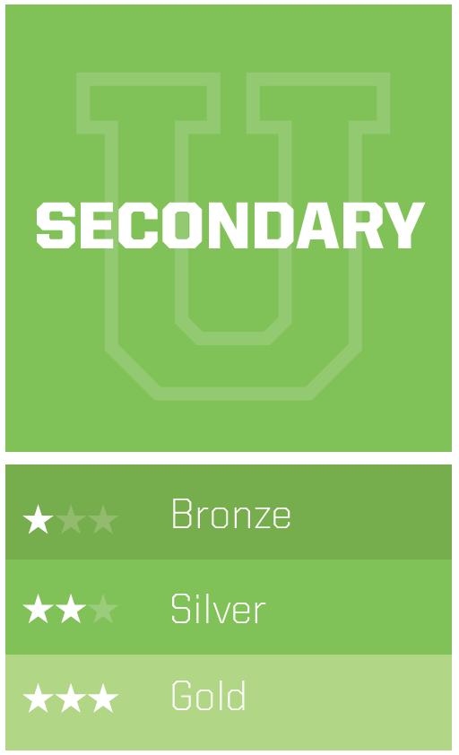 Secondary GolfU Level